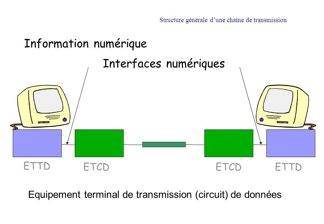 Structure générale dune chaîne de transmission Information numérique ETTD ETCD Interfaces numériques Equipement terminal de transmission (circuit) de données
