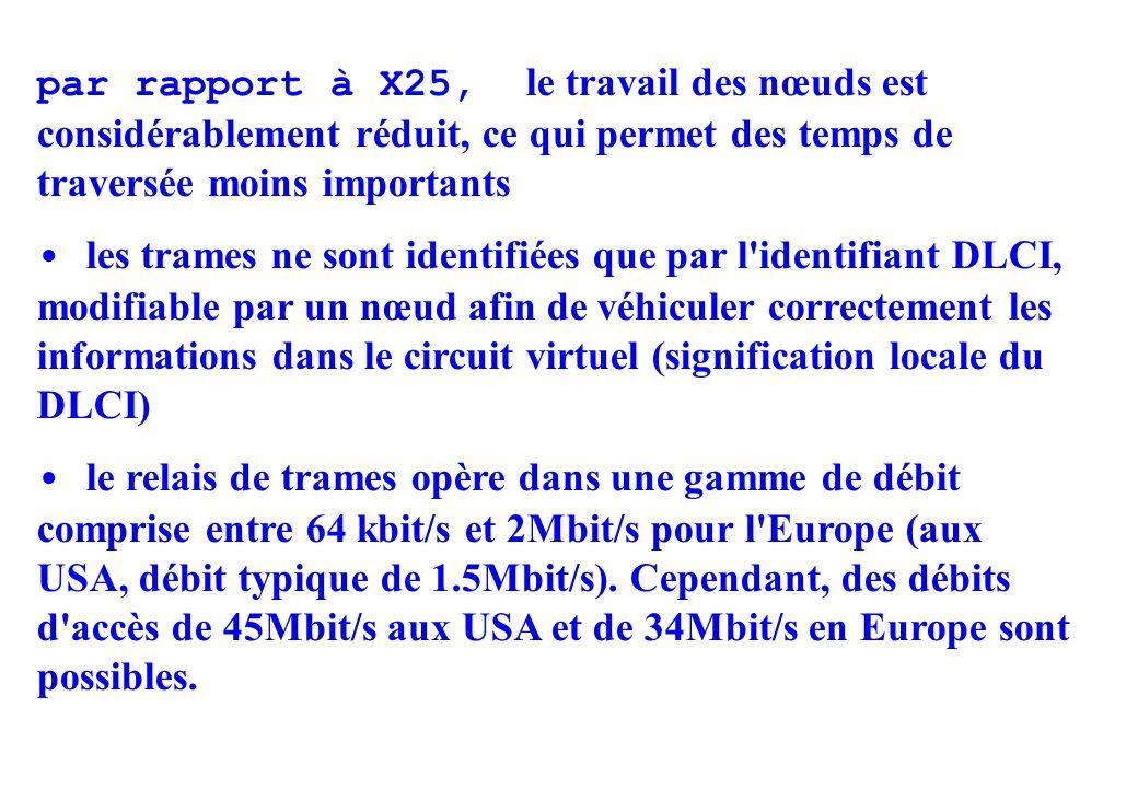 par rapport à X25, le travail des nœuds est considérablement réduit, ce qui permet des temps de traversée moins importants les trames ne sont identifiées que par l identifiant DLCI, modifiable par un nœud afin de véhiculer correctement les informations dans le circuit virtuel (signification locale du DLCI) le relais de trames opère dans une gamme de débit comprise entre 64 kbit/s et 2Mbit/s pour l Europe (aux USA, débit typique de 1.5Mbit/s).