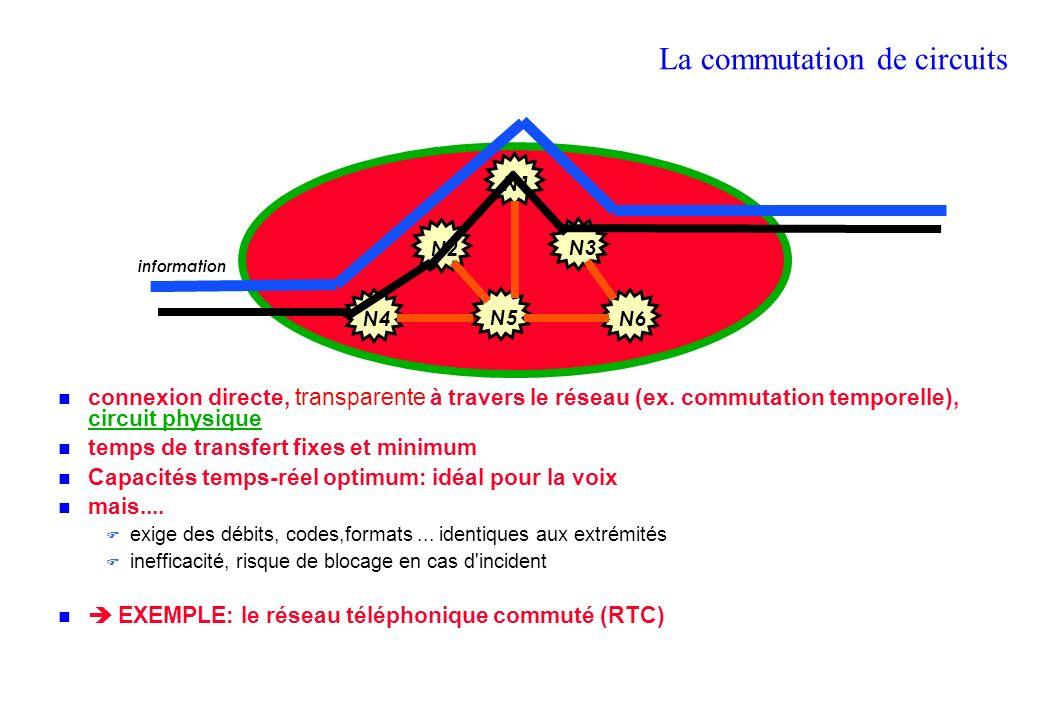 La commutation de circuits connexion directe, transparente à travers le réseau (ex.