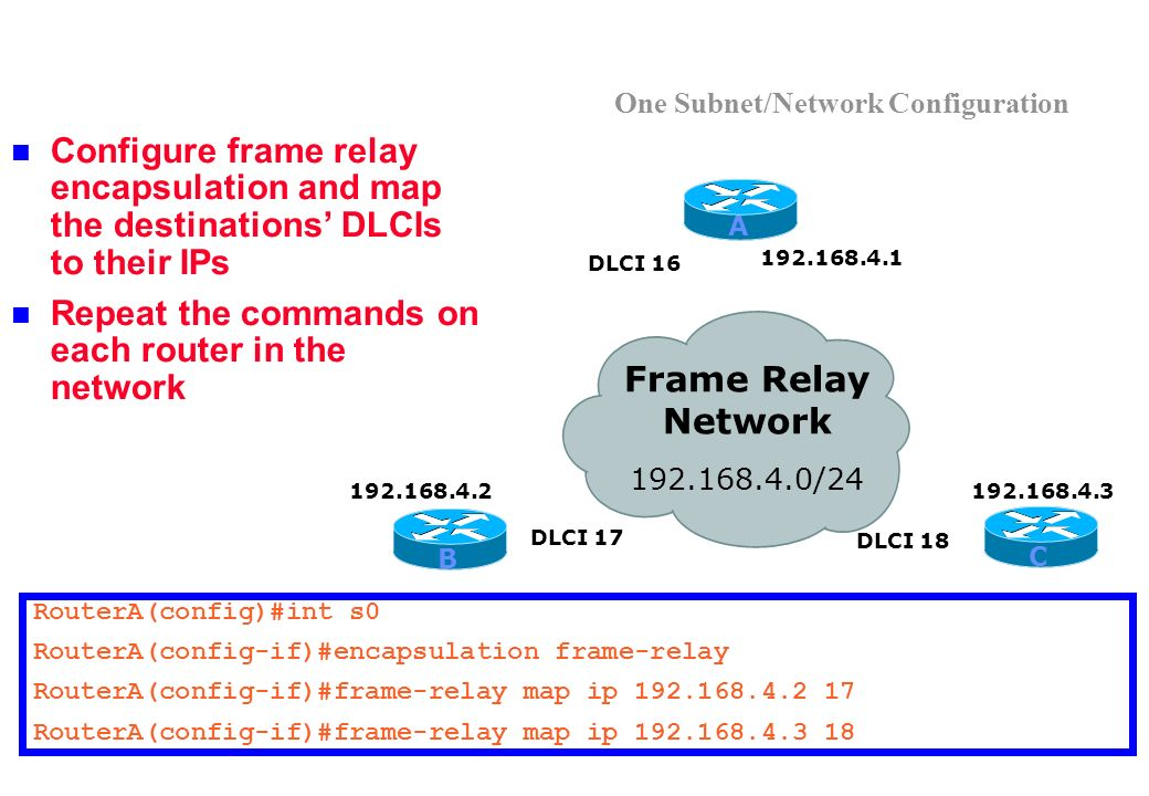One Subnet/Network Configuration Configure frame relay encapsulation and map the destinations DLCIs to their IPs Repeat the commands on each router in the network RouterA(config)#int s0 RouterA(config-if)#encapsulation frame-relay RouterA(config-if)#frame-relay map ip 192.168.4.2 17 RouterA(config-if)#frame-relay map ip 192.168.4.3 18 Frame Relay Network 192.168.4.0/24 192.168.4.1 192.168.4.3192.168.4.2 DLCI 17 DLCI 18 DLCI 16 A B C