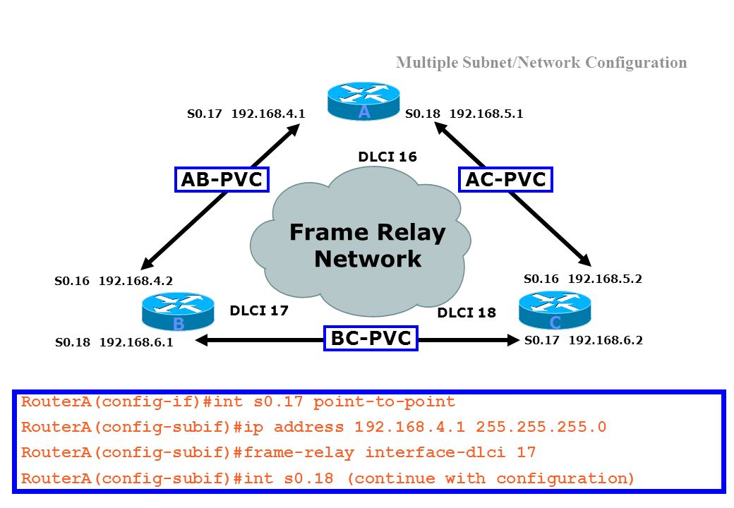 Multiple Subnet/Network Configuration Frame Relay Network S0.16 192.168.4.2 DLCI 17 DLCI 18 DLCI 16 A B C S0.18 192.168.6.1 S0.16 192.168.5.2 S0.17 192.168.6.2 S0.18 192.168.5.1S0.17 192.168.4.1 AB-PVCAC-PVC BC-PVC RouterA(config-if)#int s0.17 point-to-point RouterA(config-subif)#ip address 192.168.4.1 255.255.255.0 RouterA(config-subif)#frame-relay interface-dlci 17 RouterA(config-subif)#int s0.18 (continue with configuration)