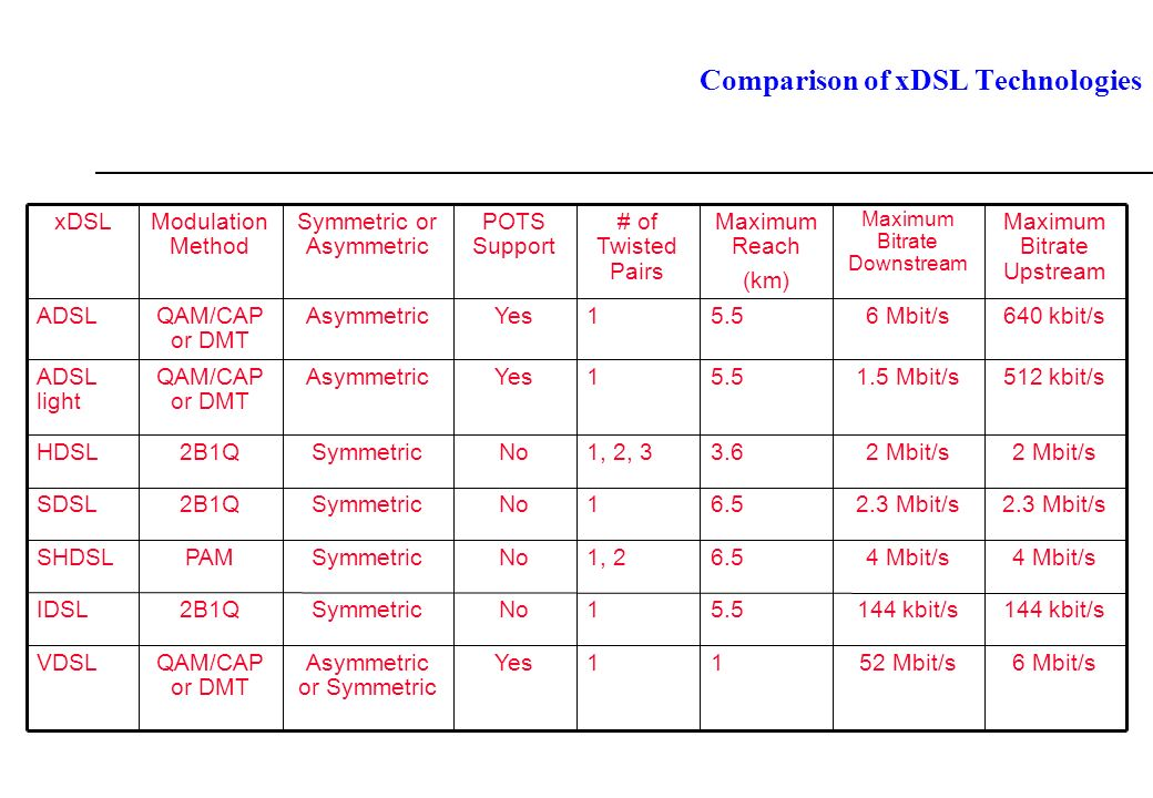 Comparison of xDSL Technologies 6 Mbit/s52 Mbit/s11YesAsymmetric or Symmetric QAM/CAP or DMT VDSL 144 kbit/s 5.51NoSymmetric2B1QIDSL 4 Mbit/s 6.51, 2NoSymmetricPAMSHDSL 2.3 Mbit/s 6.51NoSymmetric2B1QSDSL 2 Mbit/s 3.61, 2, 3NoSymmetric2B1QHDSL 512 kbit/s1.5 Mbit/s5.51YesAsymmetricQAM/CAP or DMT ADSL light 640 kbit/s6 Mbit/s5.51YesAsymmetricQAM/CAP or DMT ADSL Maximum Bitrate Upstream Maximum Bitrate Downstream Maximum Reach (km) # of Twisted Pairs POTS Support Symmetric or Asymmetric Modulation Method xDSL