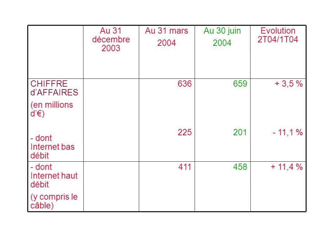 + 11,4 %458411- dont Internet haut débit (y compris le câble) + 3,5 % - 11,1 % 659 201 636 225 CHIFFRE dAFFAIRES (en millions d) - dont Internet bas débit Evolution 2T04/1T04 Au 30 juin 2004 Au 31 mars 2004 Au 31 décembre 2003