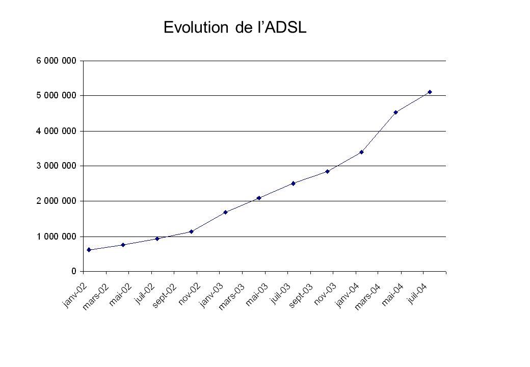 Evolution de lADSL