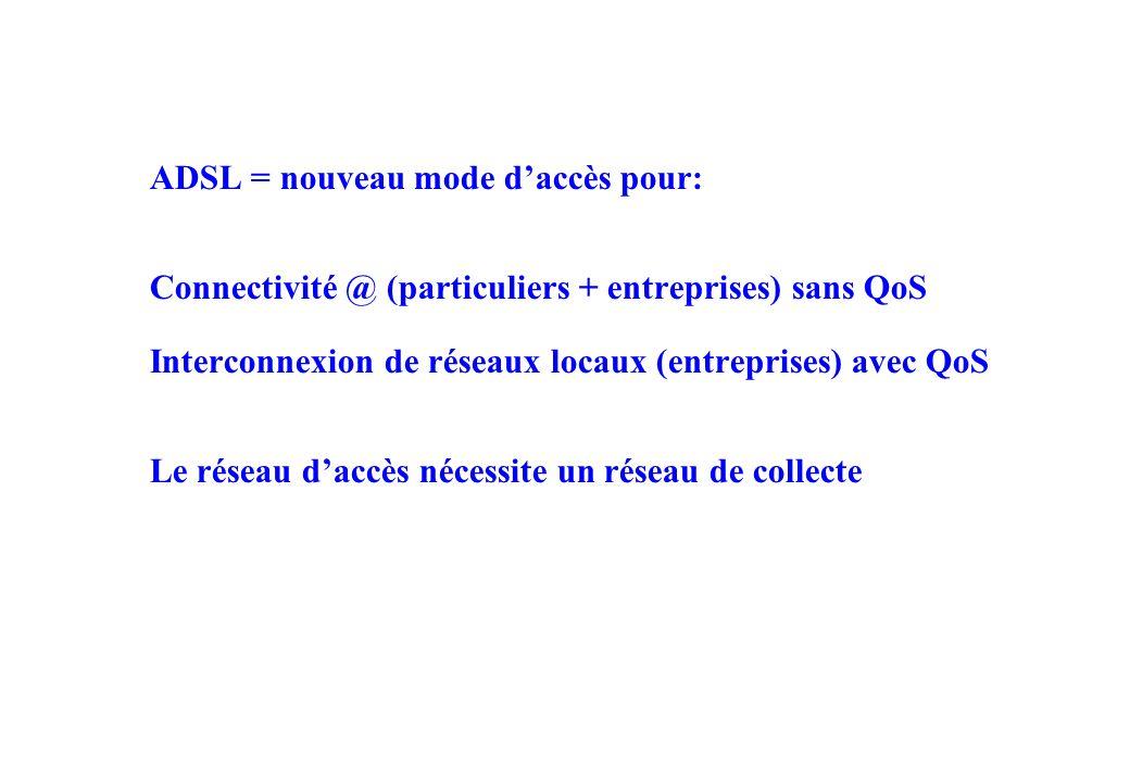 ADSL = nouveau mode daccès pour: Connectivité @ (particuliers + entreprises) sans QoS Interconnexion de réseaux locaux (entreprises) avec QoS Le réseau daccès nécessite un réseau de collecte