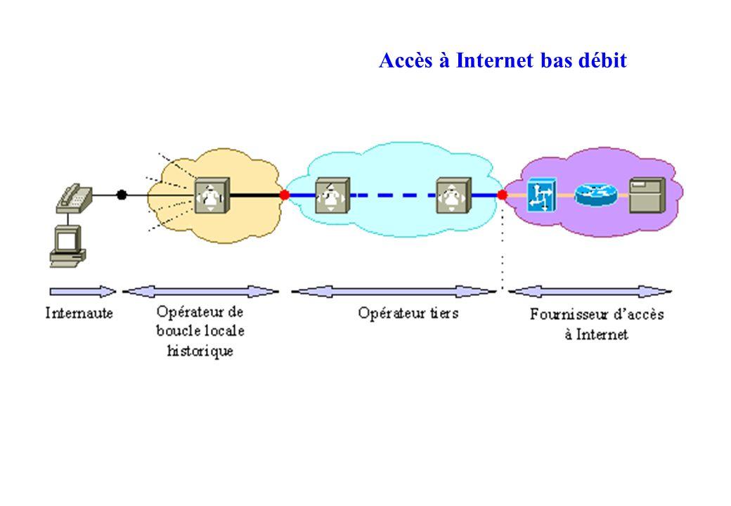 Accès à Internet bas débit
