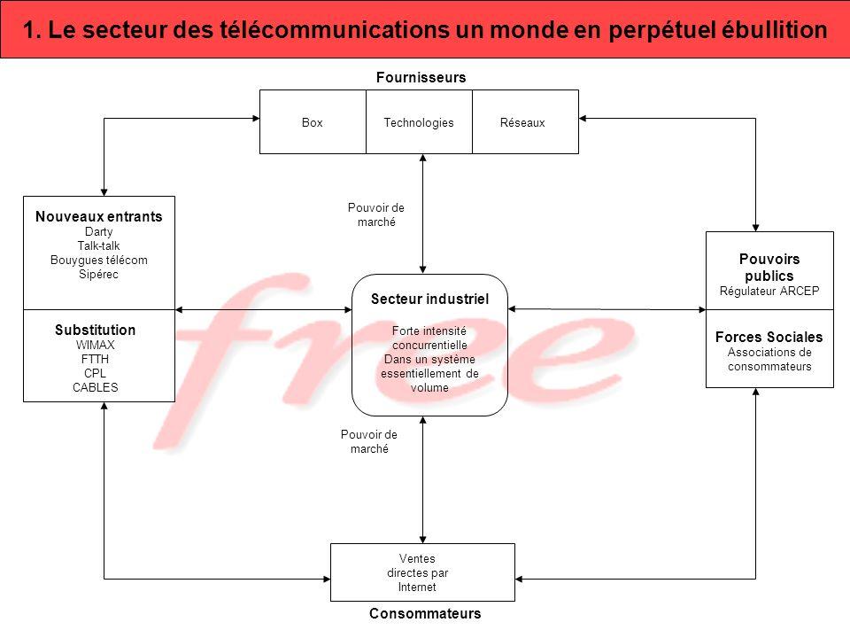 1. Le secteur des télécommunications un monde en perpétuel ébullition BoxTechnologies Réseaux Pouvoirs publics Régulateur ARCEP Forces Sociales Associ