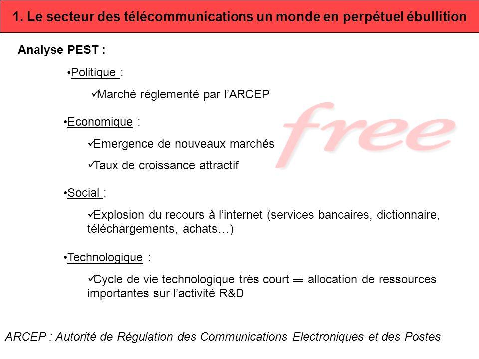 1. Le secteur des télécommunications un monde en perpétuel ébullition Analyse PEST : Politique : Marché réglementé par lARCEP Economique : Emergence d