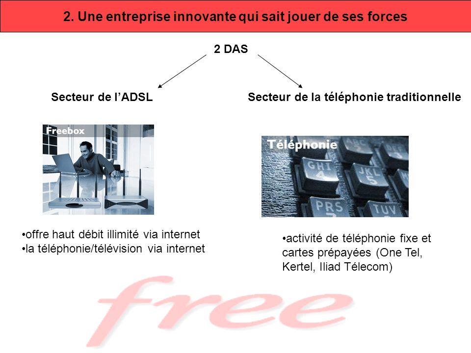 2. Une entreprise innovante qui sait jouer de ses forces Secteur de lADSLSecteur de la téléphonie traditionnelle 2 DAS offre haut débit illimité via i