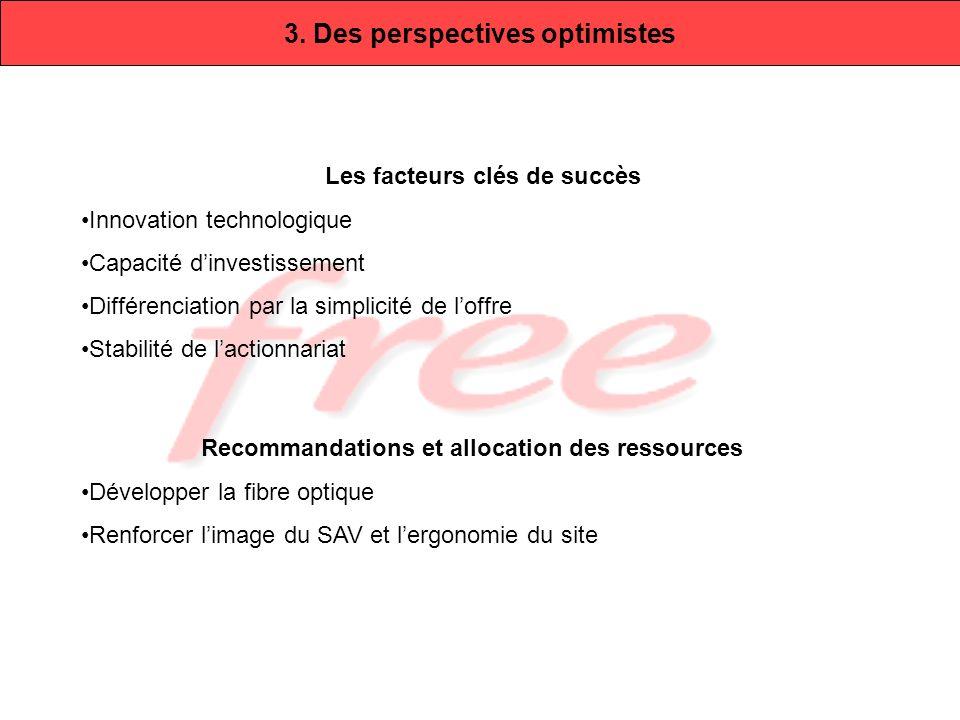 3. Des perspectives optimistes Les facteurs clés de succès Innovation technologique Capacité dinvestissement Différenciation par la simplicité de loff