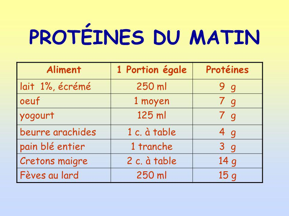 PROTÉINES DU MATIN Aliment1 Portion égaleProtéines lait 1%, écrémé250 ml9 g oeuf1 moyen7 g yogourt125 ml7 g beurre arachides1 c. à table4 g pain blé e
