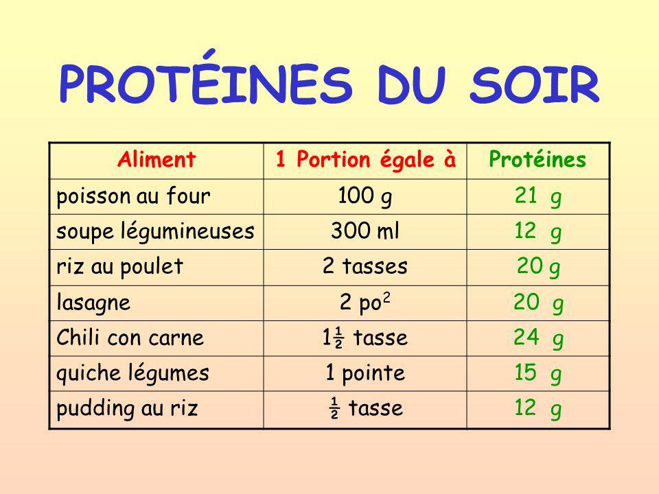 PROTÉINES DU SOIR Aliment1 Portion égale àProtéines poisson au four100 g21 g soupe légumineuses300 ml12 g riz au poulet2 tasses20 g lasagne2 po 2 20 g