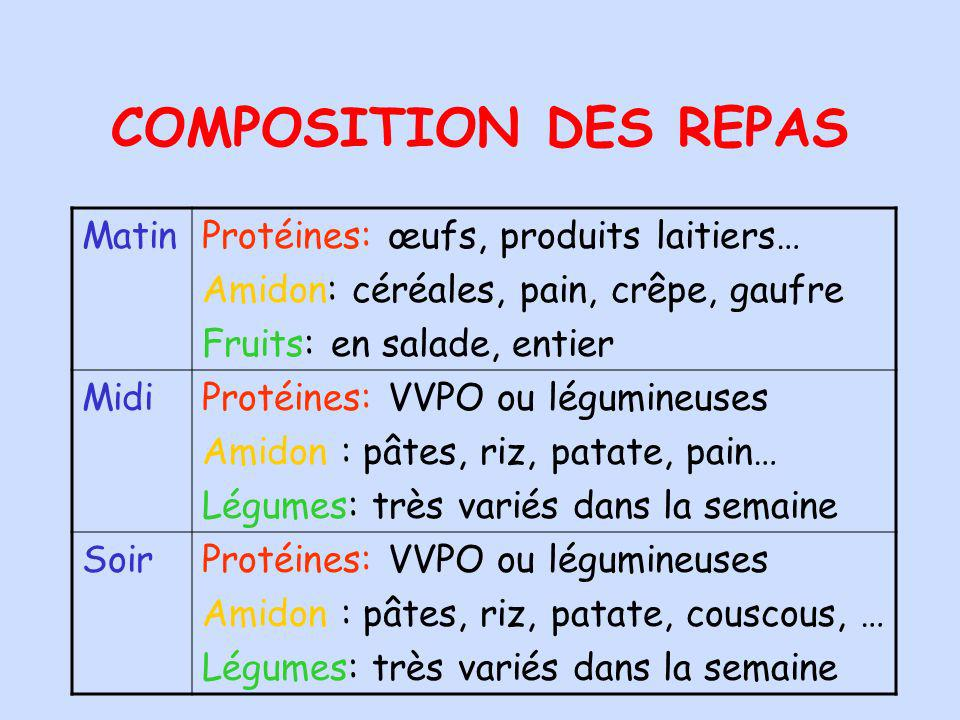 COMPOSITION DES REPAS MatinProtéines: œufs, produits laitiers… Amidon: céréales, pain, crêpe, gaufre Fruits: en salade, entier MidiProtéines: VVPO ou