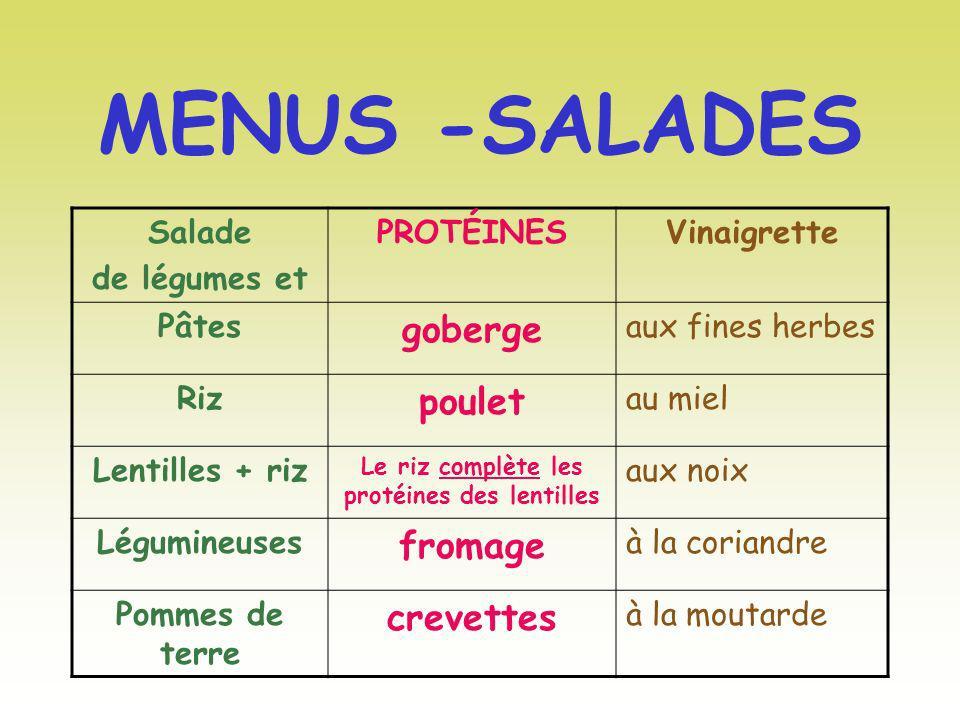 MENUS -SALADES Salade de légumes et PROTÉINESVinaigrette Pâtes goberge aux fines herbes Riz poulet au miel Lentilles + riz Le riz complète les protéin