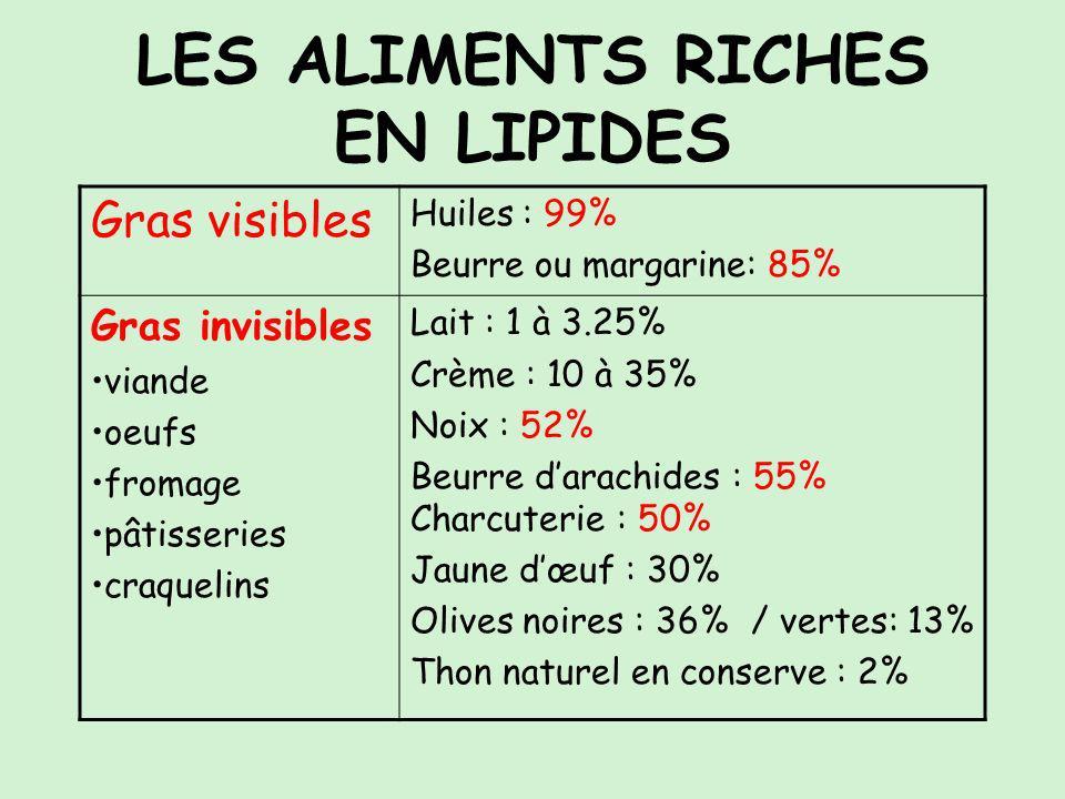LES ALIMENTS RICHES EN LIPIDES Gras visibles Huiles : 99% Beurre ou margarine: 85% Gras invisibles viande oeufs fromage pâtisseries craquelins Lait : 1 à 3.25% Crème : 10 à 35% Noix : 52% Beurre darachides : 55% Charcuterie : 50% Jaune dœuf : 30% Olives noires : 36% / vertes: 13% Thon naturel en conserve : 2%