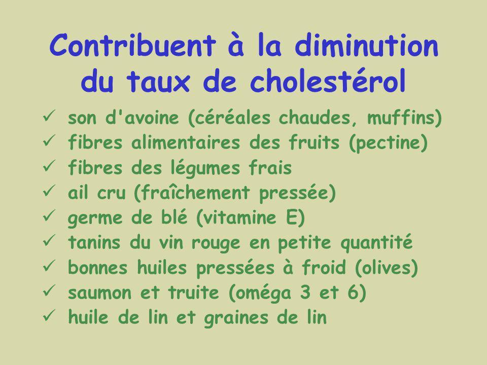 Contribuent à la diminution du taux de cholestérol son d'avoine (céréales chaudes, muffins) fibres alimentaires des fruits (pectine) fibres des légume