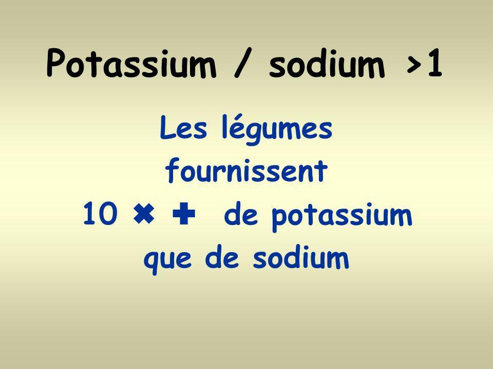 Potassium / sodium >1 Les légumes fournissent 10 de potassium que de sodium