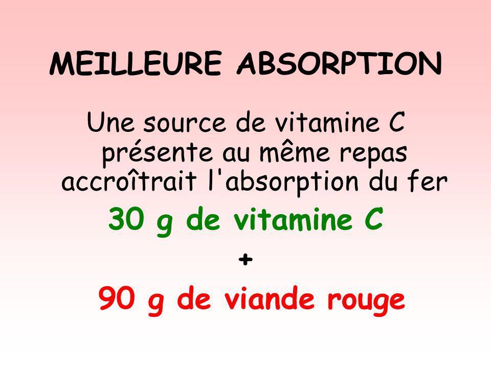 MEILLEURE ABSORPTION Une source de vitamine C présente au même repas accroîtrait l'absorption du fer 30 g de vitamine C + 90 g de viande rouge