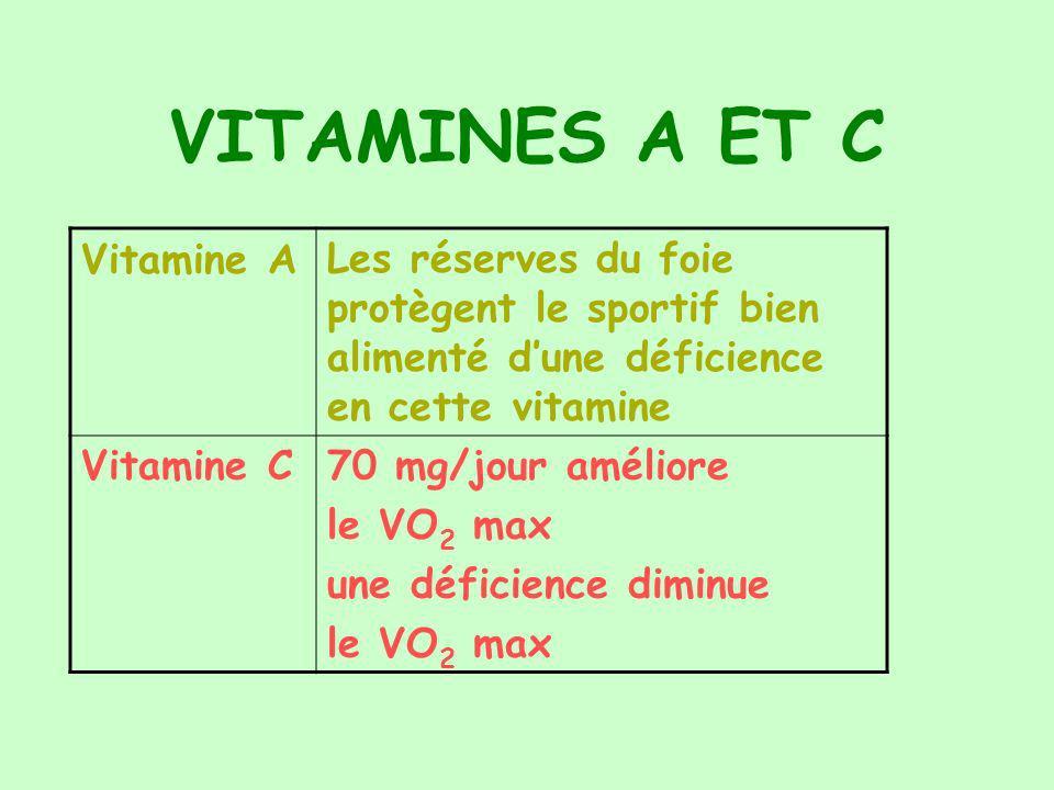 VITAMINES A ET C Vitamine ALes réserves du foie protègent le sportif bien alimenté dune déficience en cette vitamine Vitamine C70 mg/jour améliore le VO 2 max une déficience diminue le VO 2 max
