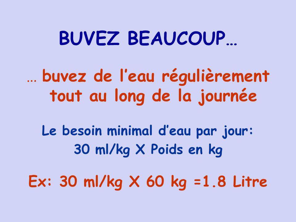 BUVEZ BEAUCOUP… … buvez de leau régulièrement tout au long de la journée Le besoin minimal deau par jour: 30 ml/kg X Poids en kg Ex: 30 ml/kg X 60 kg =1.8 Litre