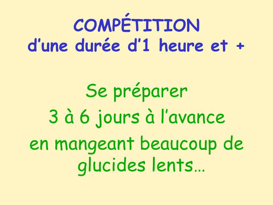 COMPÉTITION dune durée d1 heure et + Se préparer 3 à 6 jours à lavance en mangeant beaucoup de glucides lents…