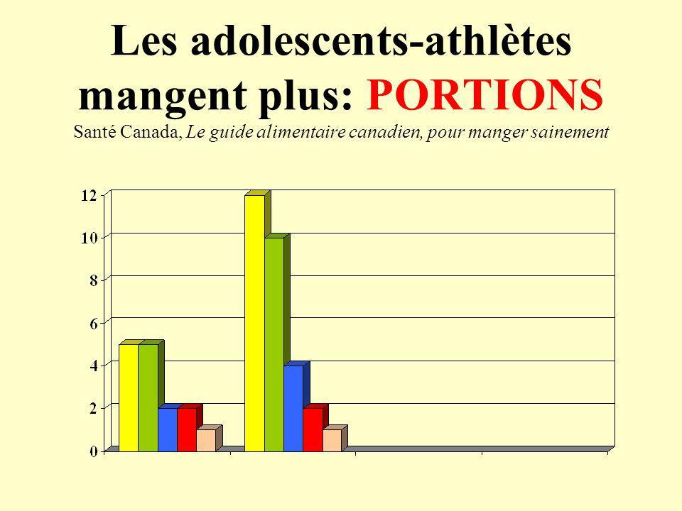 Les adolescents-athlètes mangent plus: PORTIONS Santé Canada, Le guide alimentaire canadien, pour manger sainement