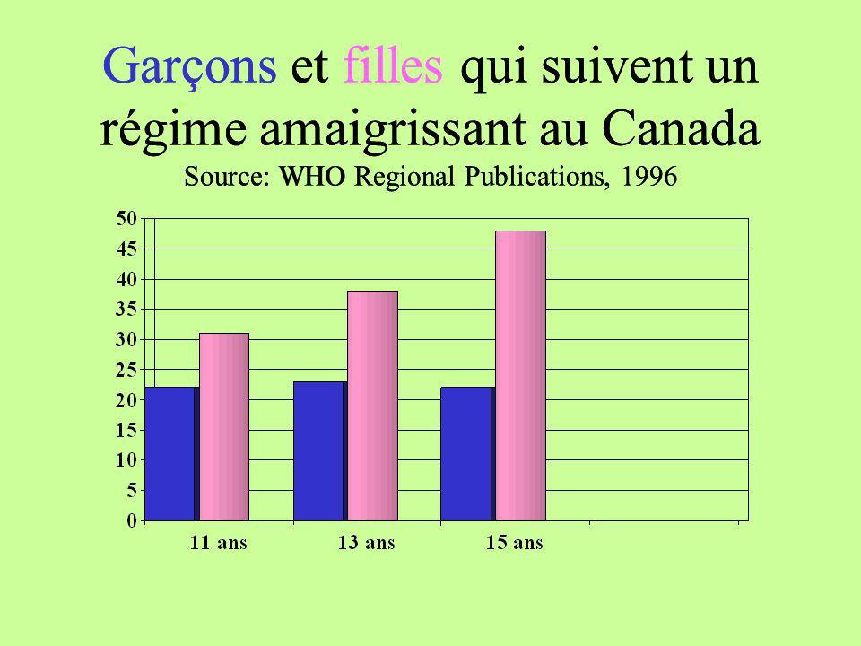 Garçons et filles qui suivent un régime amaigrissant au Canada Source: WHO Regional Publications, 1996