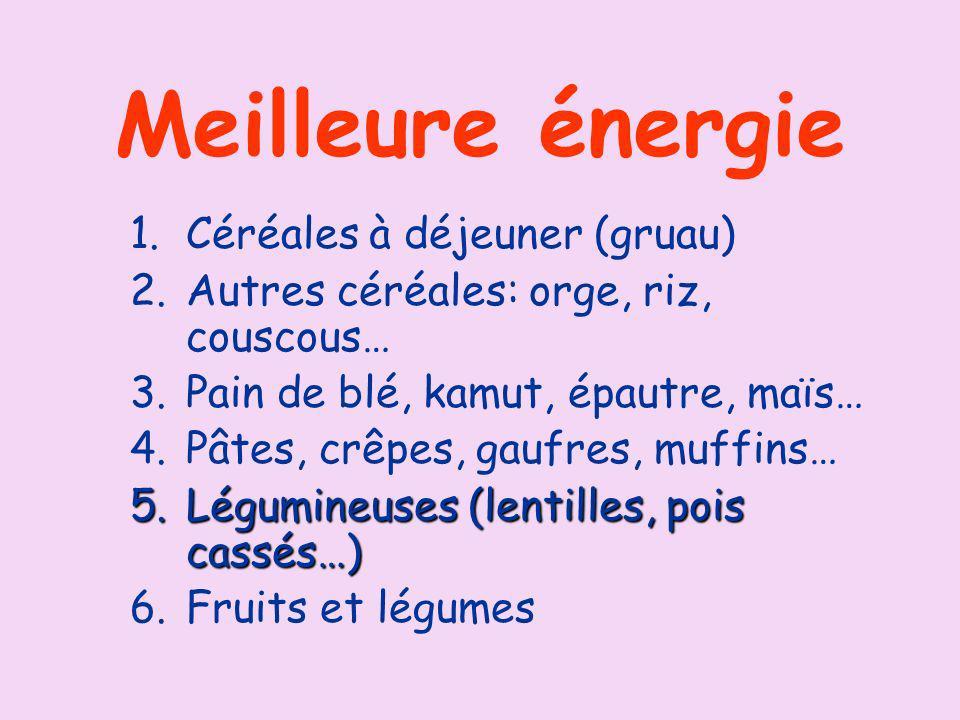 Meilleure énergie 1.Céréales à déjeuner (gruau) 2.Autres céréales: orge, riz, couscous… 3.Pain de blé, kamut, épautre, maïs… 4.Pâtes, crêpes, gaufres, muffins… 5.Légumineuses (lentilles, pois cassés…) 6.Fruits et légumes