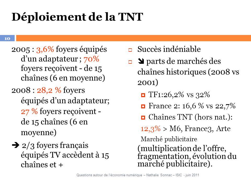 10 Déploiement de la TNT 2005 : 3,6% foyers équipés dun adaptateur ; 70% foyers reçoivent - de 15 chaînes (6 en moyenne) 2008 : 28,2 % foyers équipés dun adaptateur; 27 % foyers reçoivent - de 15 chaînes (6 en moyenne) 2/3 foyers français équipés TV accèdent à 15 chaînes et + Succès indéniable parts de marchés des chaînes historiques (2008 vs 2001) TF1:26,2% vs 32% France 2: 16,6 % vs 22,7% Chaînes TNT (hors nat.): 12,3% > M6, France3, Arte Marché publicitaire (multiplication de loffre, fragmentation, évolution du marché publicitaire).