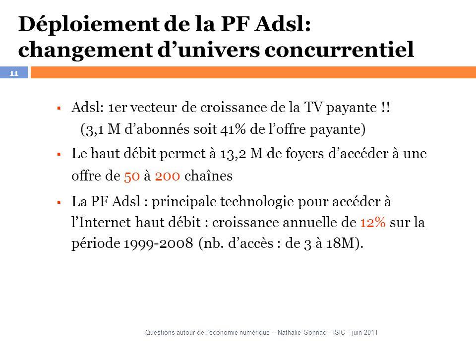 11 Déploiement de la PF Adsl: changement dunivers concurrentiel Adsl: 1er vecteur de croissance de la TV payante !! (3,1 M dabonnés soit 41% de loffre