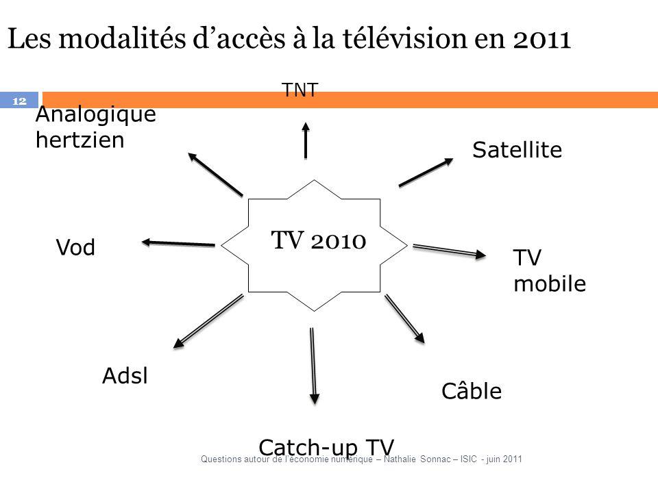 12 Les modalités daccès à la télévision en 2011 TV 2010 Satellite TNT TV mobile Câble Vod Adsl Catch-up TV Analogique hertzien Questions autour de léc