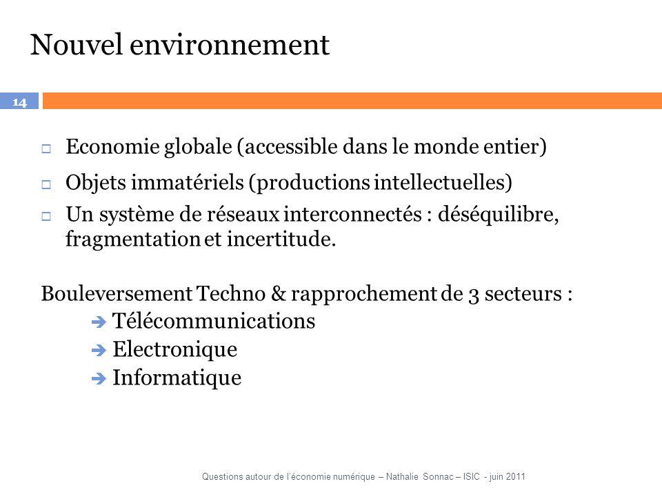 14 Nouvel environnement Economie globale (accessible dans le monde entier) Objets immatériels (productions intellectuelles) Un système de réseaux inte