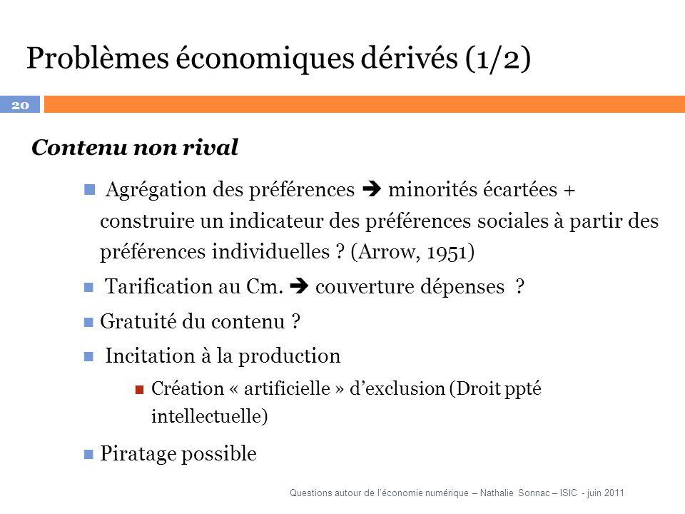20 Problèmes économiques dérivés (1/2) Contenu non rival Agrégation des préférences minorités écartées + construire un indicateur des préférences soci