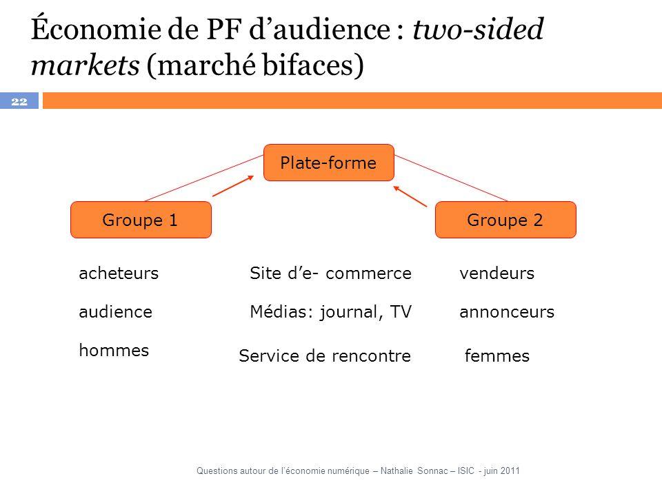 22 Économie de PF daudience : two-sided markets (marché bifaces) Plate-forme Groupe 1Groupe 2 acheteursSite de- commercevendeurs audienceMédias: journ
