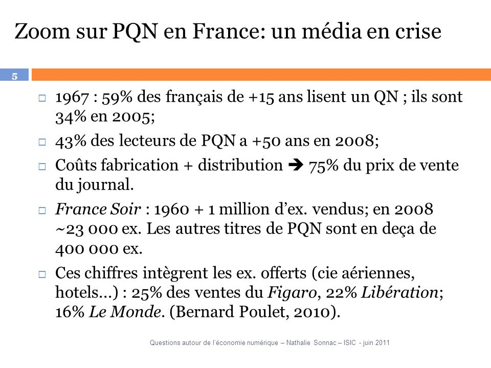 5 Zoom sur PQN en France: un média en crise 1967 : 59% des français de +15 ans lisent un QN ; ils sont 34% en 2005; 43% des lecteurs de PQN a +50 ans en 2008; Coûts fabrication + distribution 75% du prix de vente du journal.