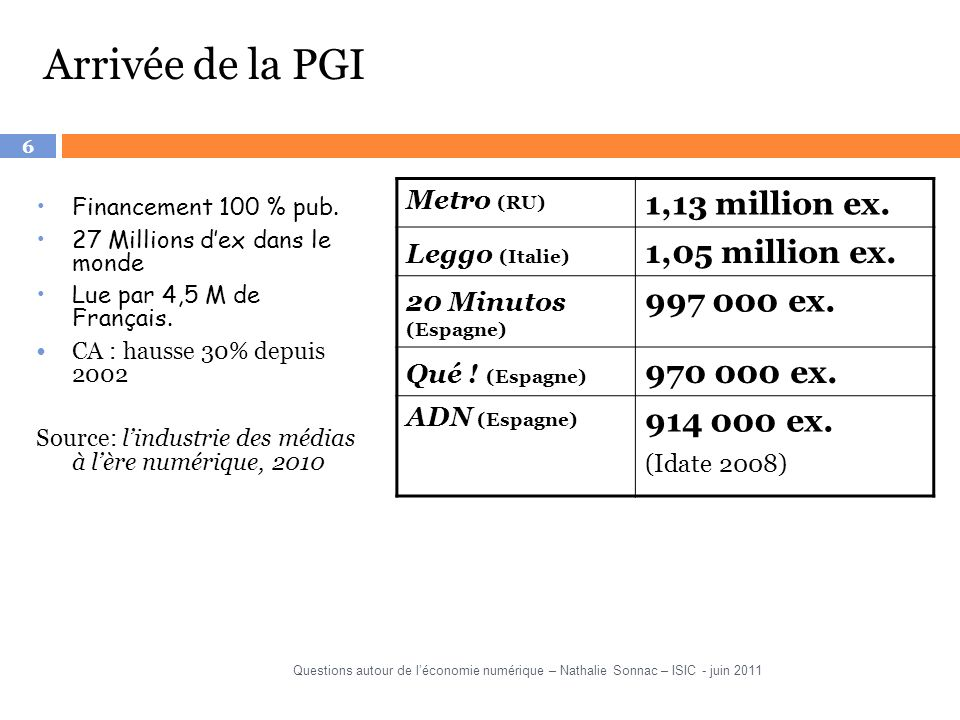 6 Arrivée de la PGI Financement 100 % pub. 27 Millions dex dans le monde Lue par 4,5 M de Français. CA : hausse 30% depuis 2002 Source: lindustrie des