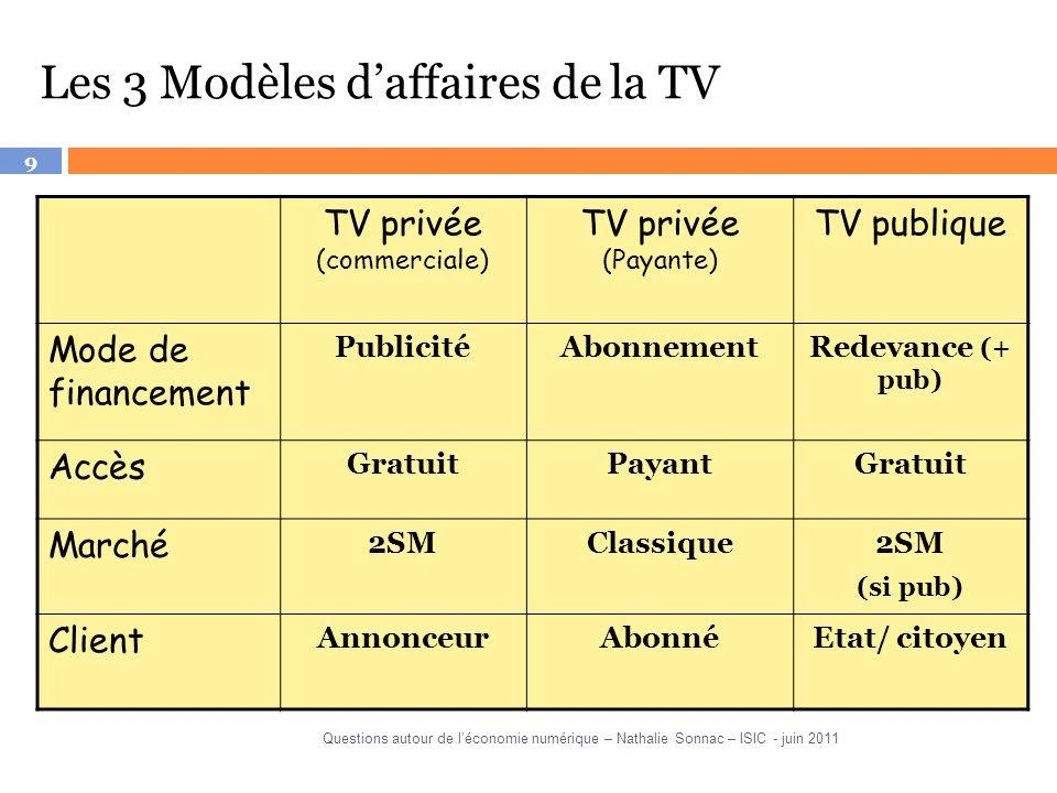 9 TV privée (commerciale) TV privée (Payante) TV publique Mode de financement PublicitéAbonnementRedevance (+ pub) Accès GratuitPayantGratuit Marché 2