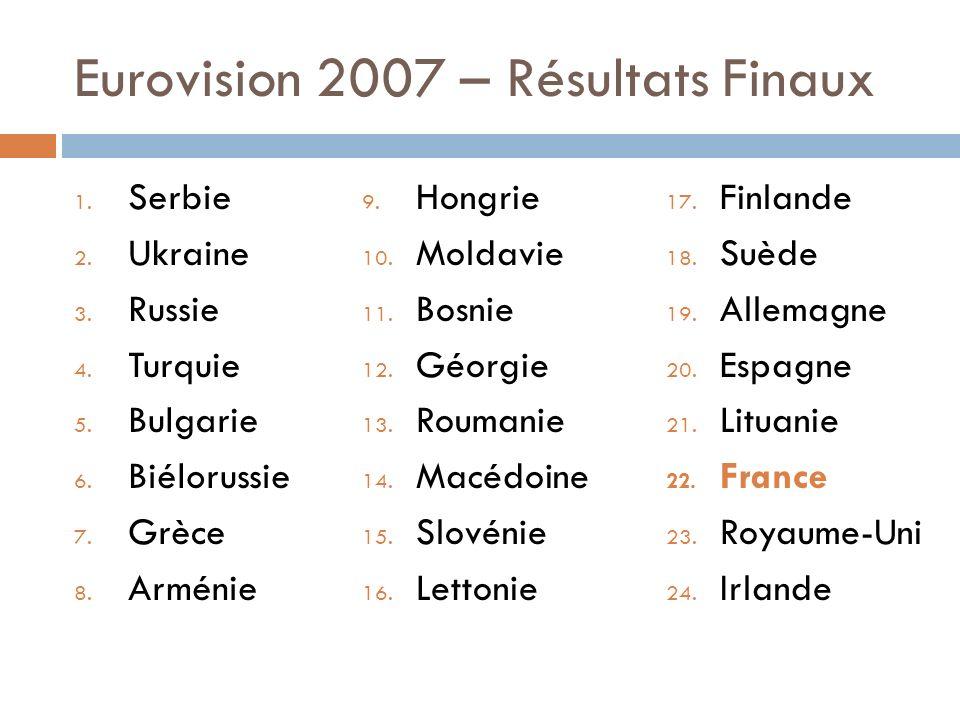 Eurovision 2007 – Résultats Finaux 1. Serbie 2. Ukraine 3. Russie 4. Turquie 5. Bulgarie 6. Biélorussie 7. Grèce 8. Arménie 9. Hongrie 10. Moldavie 11
