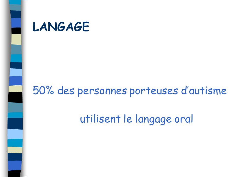 LANGAGE 50% des personnes porteuses dautisme utilisent le langage oral