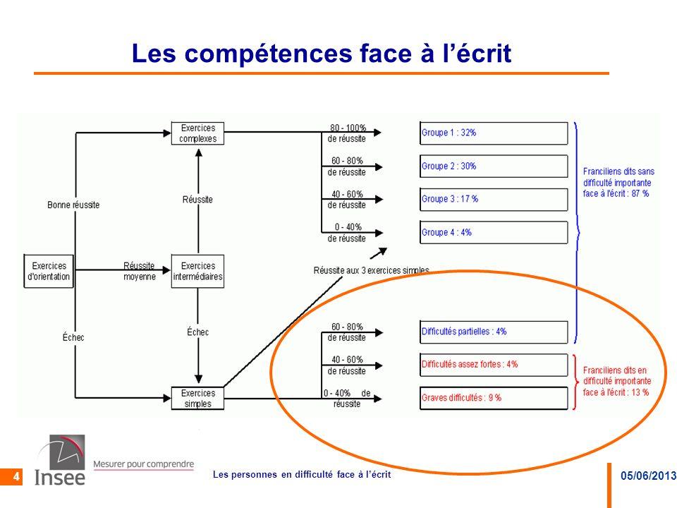 05/06/2013 Les personnes en difficulté face à lécrit 5 Les femmes en Ile-de-France sont autant en difficultés importantes face à lécrit que les hommes alors que ça nest pas le cas en province
