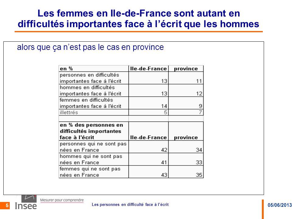 05/06/2013 Les personnes en difficulté face à lécrit 5 Les femmes en Ile-de-France sont autant en difficultés importantes face à lécrit que les hommes