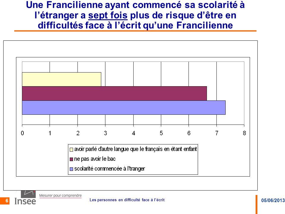 05/06/2013 Les personnes en difficulté face à lécrit 6 Une Francilienne ayant commencé sa scolarité à létranger a sept fois plus de risque dêtre en di