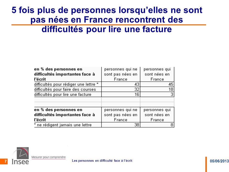 05/06/2013 Les personnes en difficulté face à lécrit 7 5 fois plus de personnes lorsquelles ne sont pas nées en France rencontrent des difficultés pou