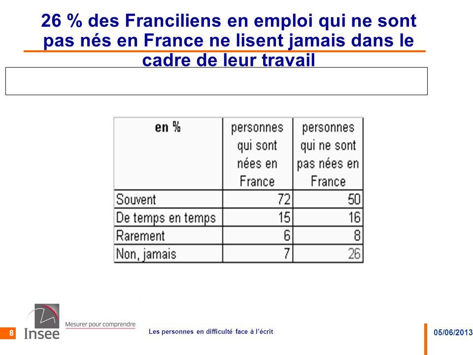 05/06/2013 Les personnes en difficulté face à lécrit 8 26 % des Franciliens en emploi qui ne sont pas nés en France ne lisent jamais dans le cadre de