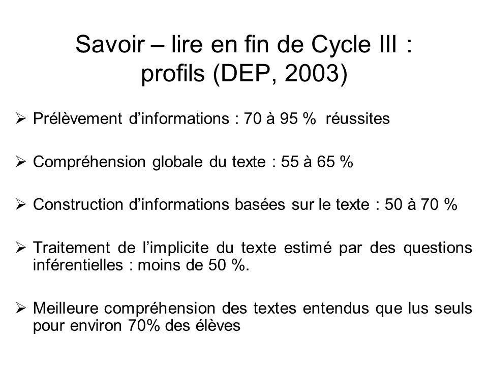 Savoir – lire en fin de Cycle III : profils (DEP, 2003) Prélèvement dinformations : 70 à 95 % réussites Compréhension globale du texte : 55 à 65 % Con