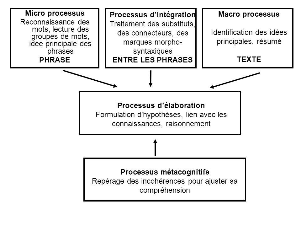 Micro processus Reconnaissance des mots, lecture des groupes de mots, idée principale des phrases PHRASE Processus dintégration Traitement des substit