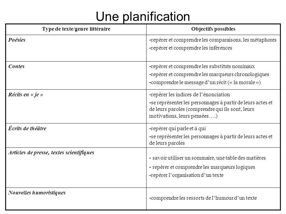 Une planification Type de texte/genre littéraireObjectifs possibles Poésies-repérer et comprendre les comparaisons, les métaphores -repérer et compren