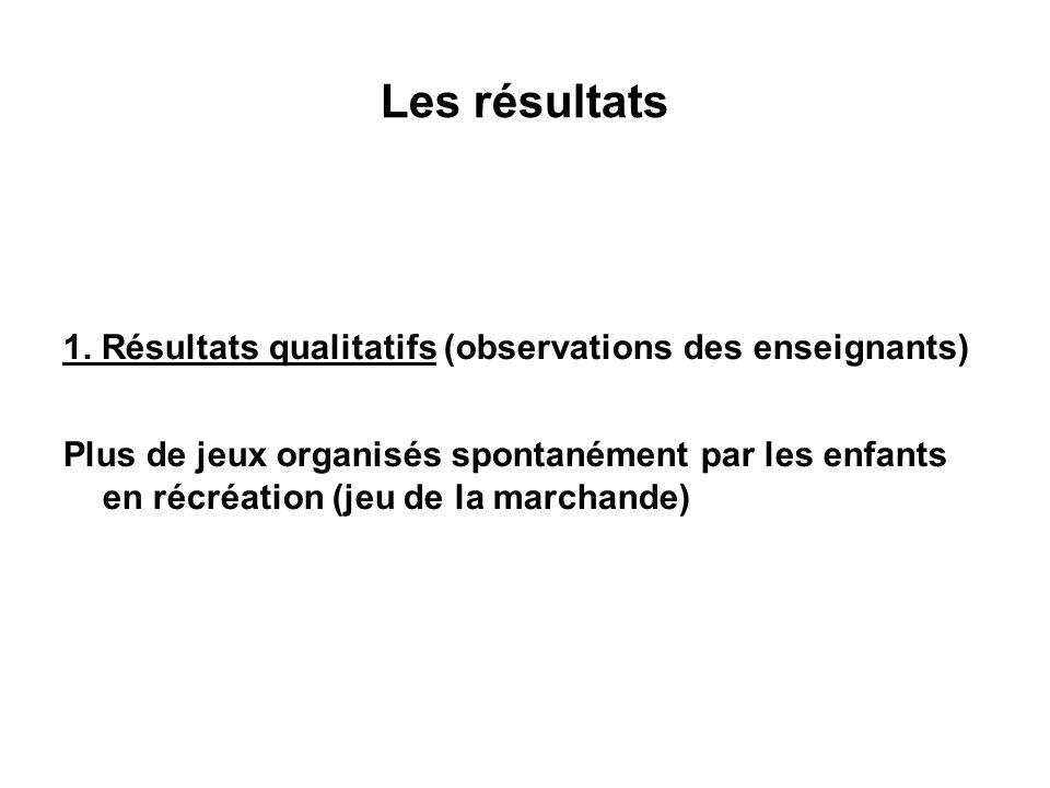 Les résultats 1. Résultats qualitatifs (observations des enseignants) Plus de jeux organisés spontanément par les enfants en récréation (jeu de la mar
