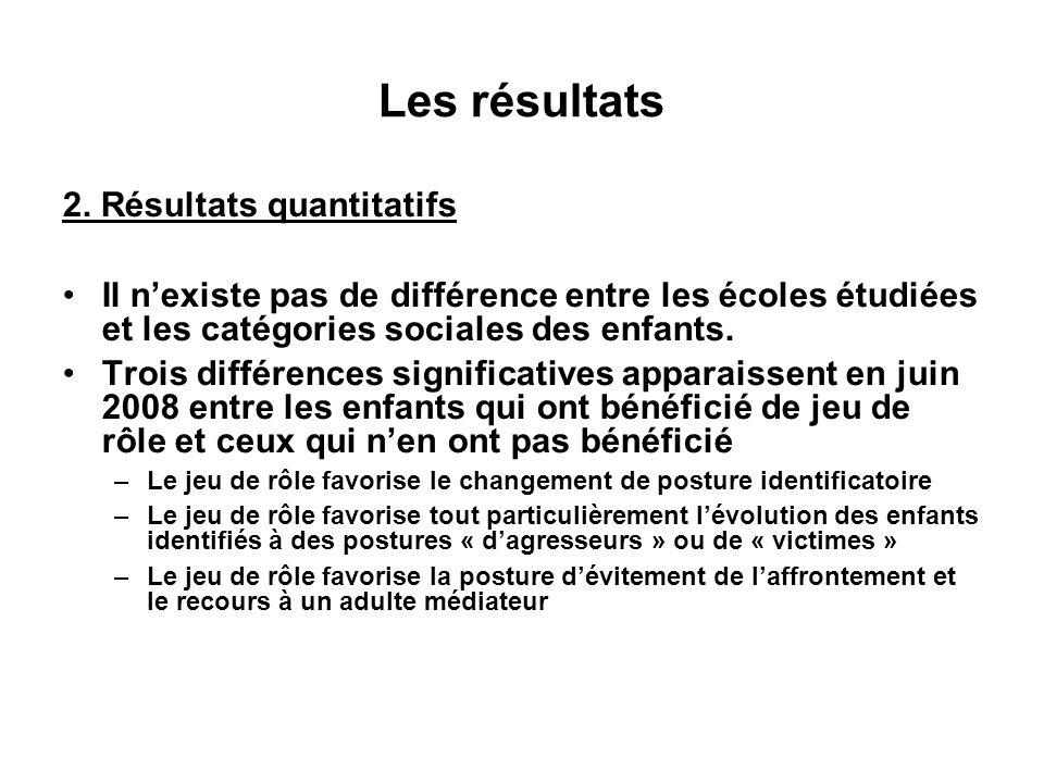 Les résultats 2. Résultats quantitatifs Il nexiste pas de différence entre les écoles étudiées et les catégories sociales des enfants. Trois différenc
