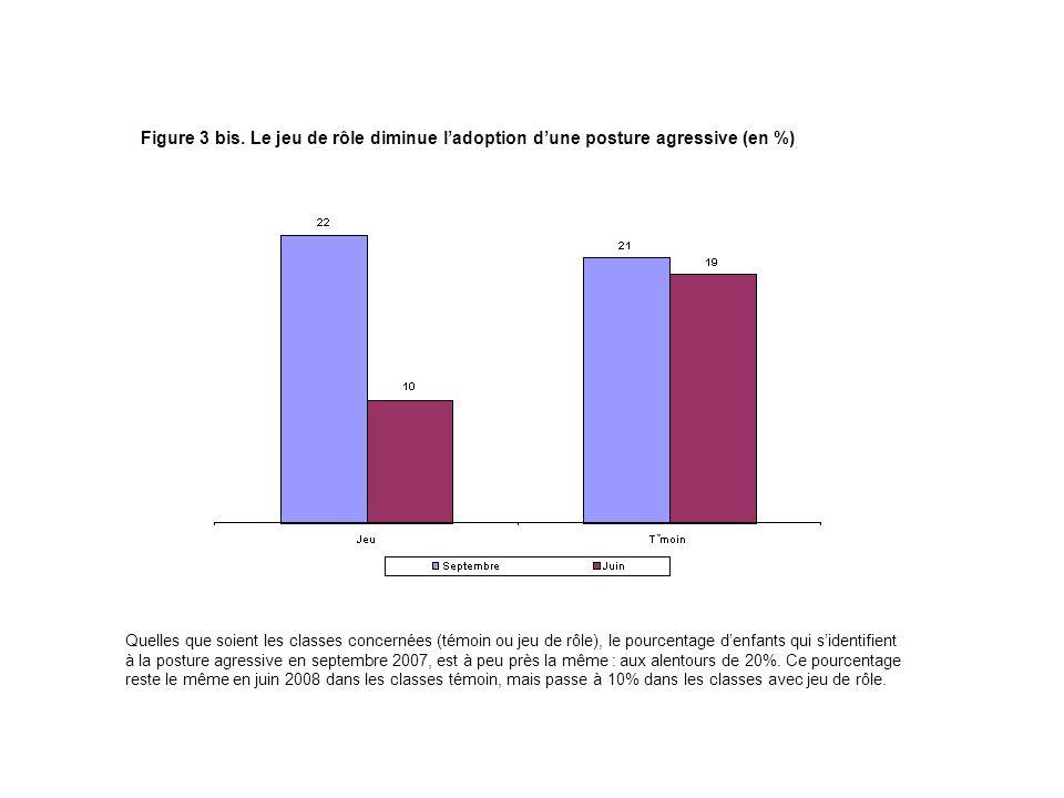 Figure 3 bis. Le jeu de rôle diminue ladoption dune posture agressive (en %) Quelles que soient les classes concernées (témoin ou jeu de rôle), le pou